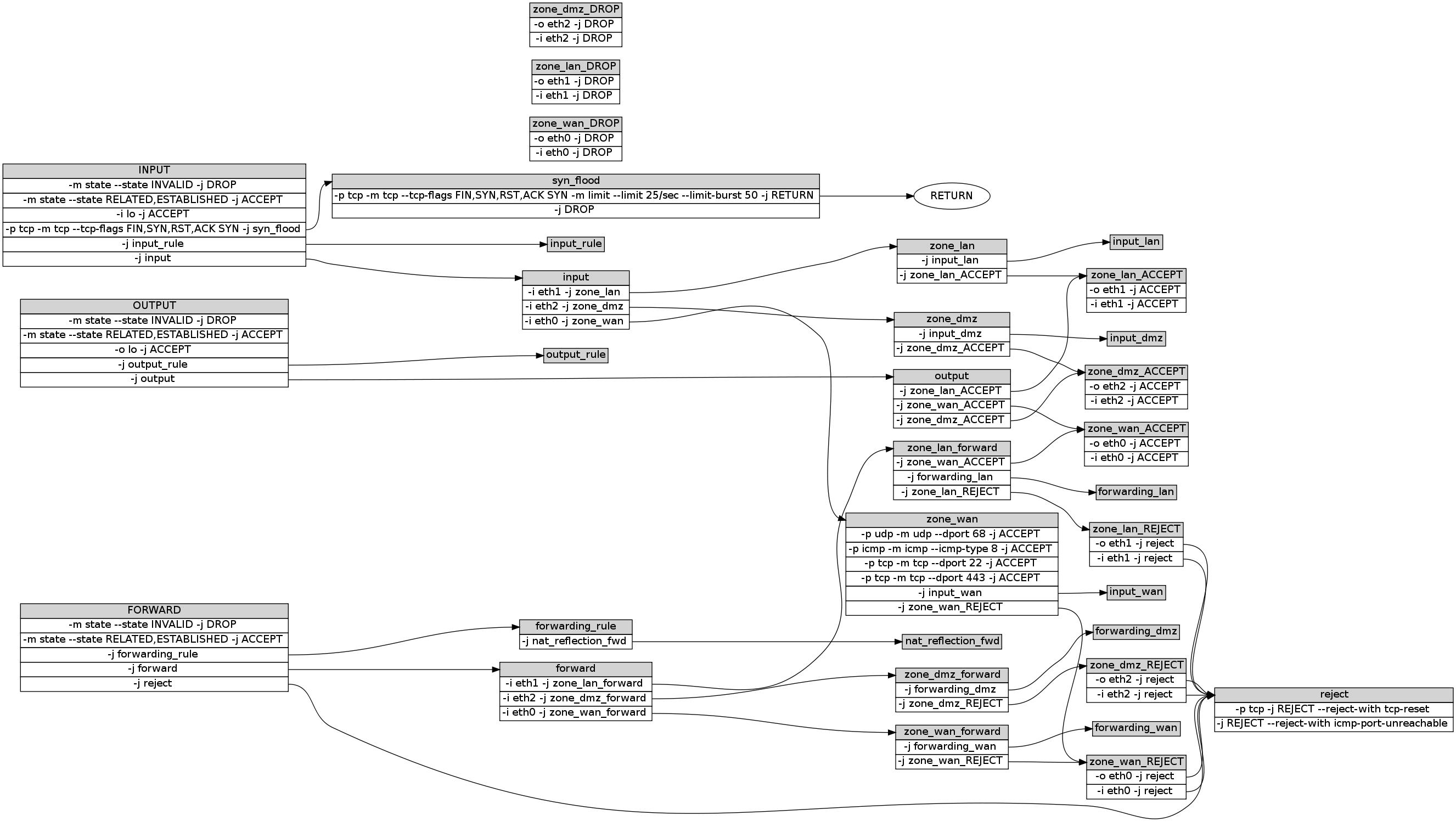 Graph der iptables Tabelle 'filter' von OpenWrt